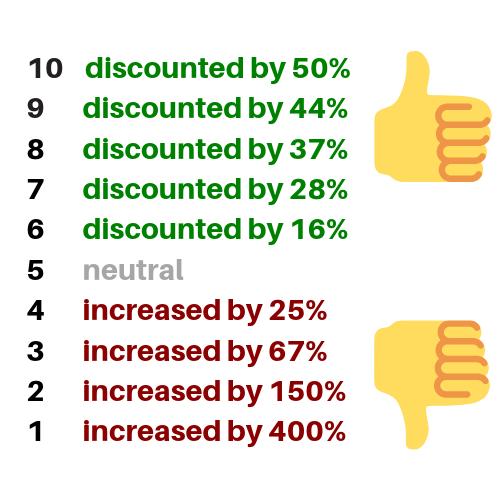 CPC Discount